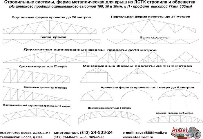 стропильные системы из ЛСТК