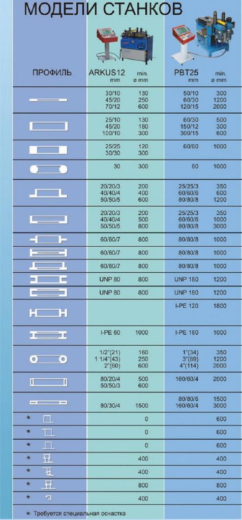Возможности радиусной гибки на ARKUS 12 и PBT 25